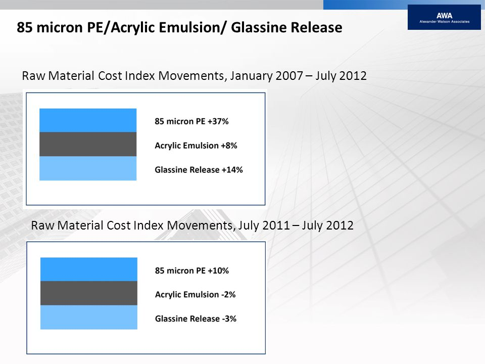 85 micron PE/Acrylic Emulsion/ Glassine Release Raw Material Cost Index Movements, January 2007 – July 2012 Raw Material Cost Index Movements, July 2011 – July 2012 Source: AWA