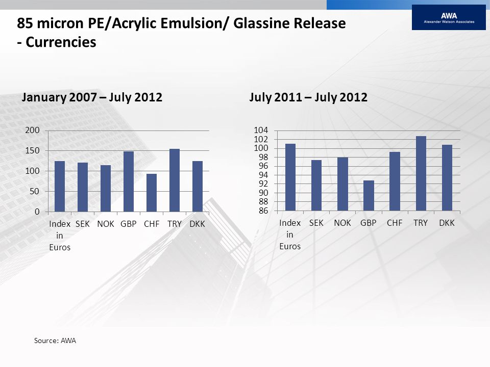 85 micron PE/Acrylic Emulsion/ Glassine Release - Currencies January 2007 – July 2012July 2011 – July 2012 Source: AWA