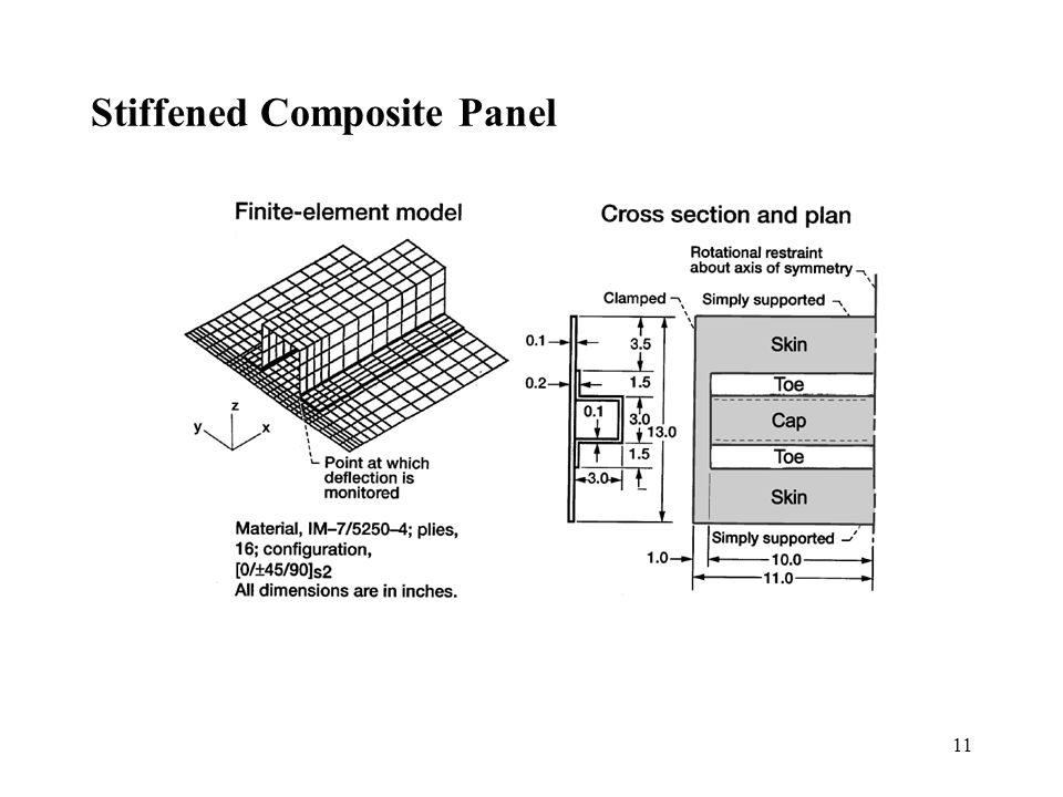 11 Stiffened Composite Panel