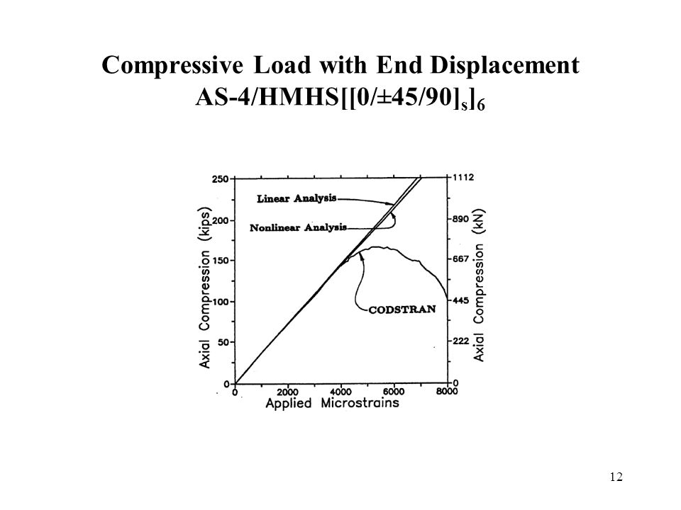 12 Compressive Load with End Displacement AS-4/HMHS[[0/±45/90] s ] 6