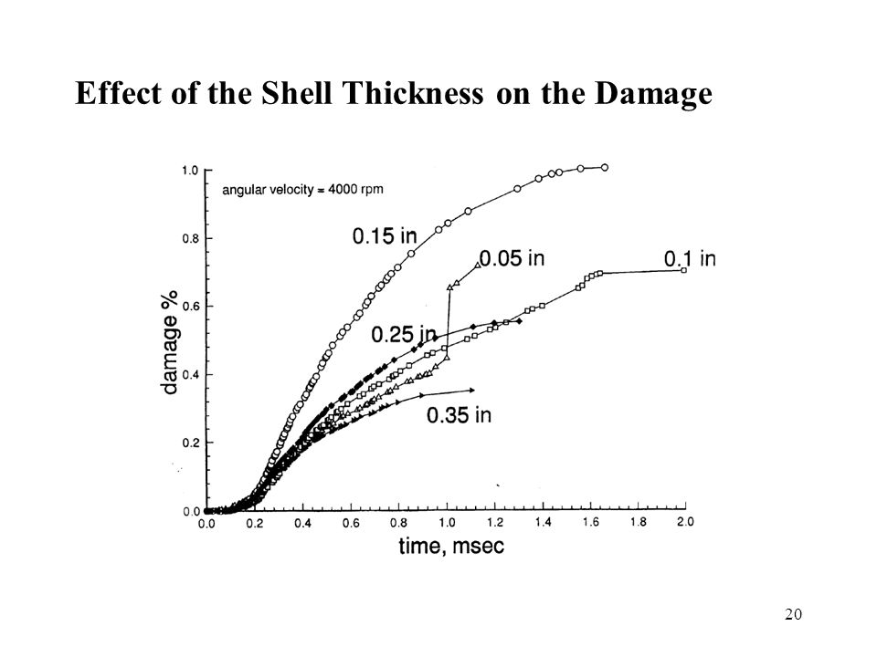 20 Effect of the Shell Thickness on the Damage