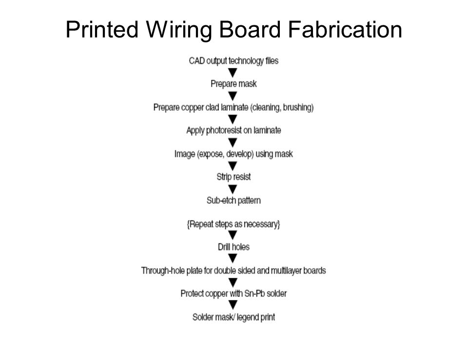 Printed Wiring Board Fabrication