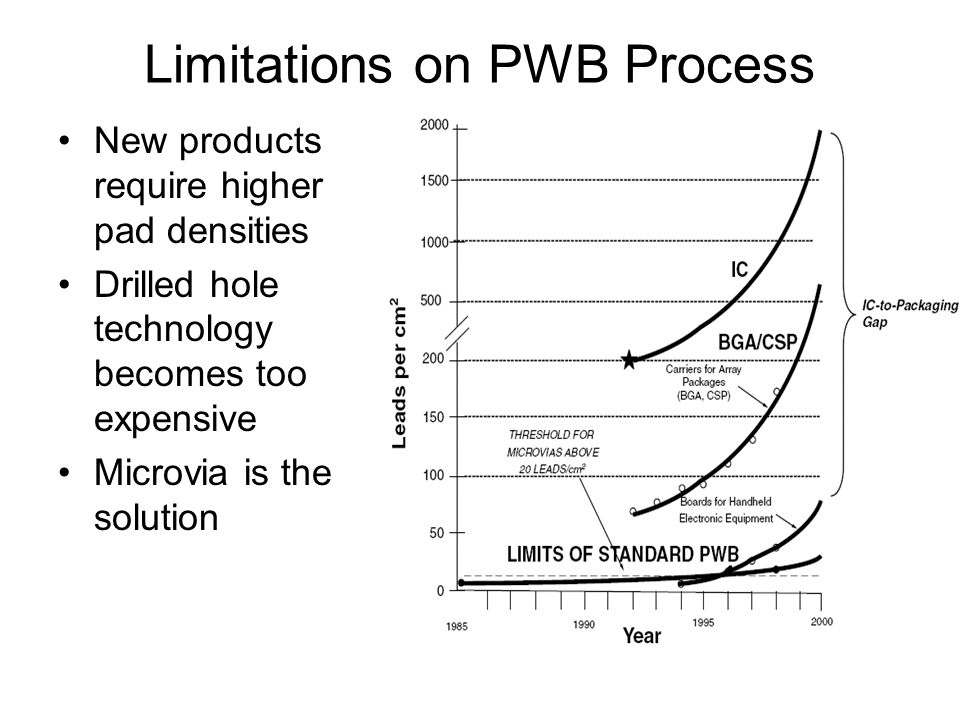 Limitations on PWB Process New products require higher pad densities Drilled hole technology becomes too expensive Microvia is the solution