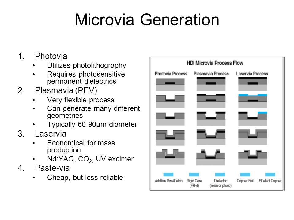 Microvia Generation 1.Photovia Utilizes photolithography Requires photosensitive permanent dielectrics 2.Plasmavia (PEV) Very flexible process Can generate many different geometries Typically 60-90μm diameter 3.Laservia Economical for mass production Nd:YAG, CO 2, UV excimer 4.Paste-via Cheap, but less reliable