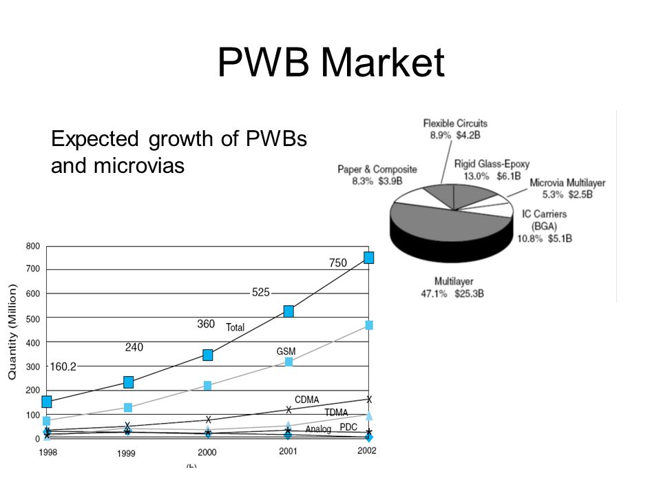PWB Market Expected growth of PWBs and microvias