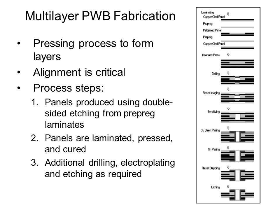 Multilayer PWB Fabrication Pressing process to form layers Alignment is critical Process steps: 1.Panels produced using double- sided etching from prepreg laminates 2.Panels are laminated, pressed, and cured 3.Additional drilling, electroplating and etching as required