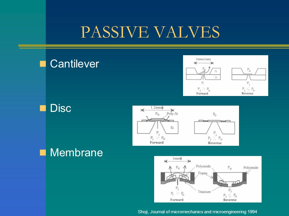 PASSIVE VALVES Cantilever Disc Membrane Shoji, Journal of micromechanics and microengineering 1994