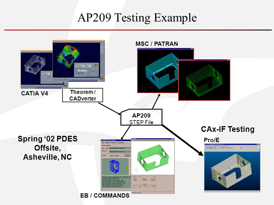 AP209 Testing Example CATIA V4 AP209 STEP File MSC / PATRAN Pro/E EB / COMMANDS Theorem / CADverter Spring 02 PDES Offsite, Asheville, NC CAx-IF Testing