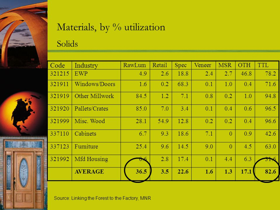 Materials, by % utilization Solids CodeIndustry RawLumRetailSpecVeneerMSROTHTTL 321215EWP4.92.618.82.42.746.878.2 321911Windows/Doors1.60.268.30.11.00.471.6 321919Other Millwork84.51.27.10.80.21.094.8 321920Pallets/Crates85.07.03.40.10.40.696.5 321999Misc.