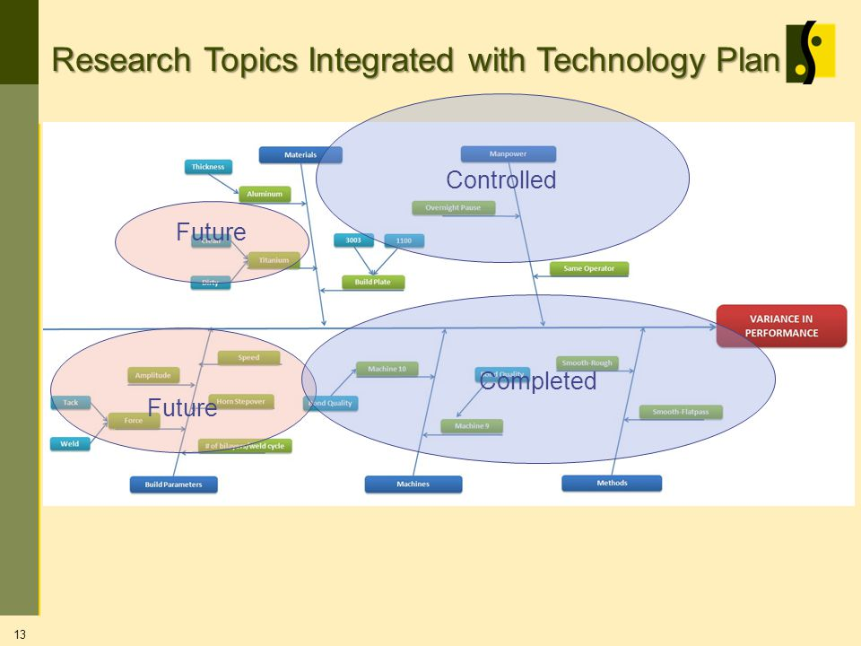 13 Research Topics Integrated with Technology Plan Future Completed Controlled Future
