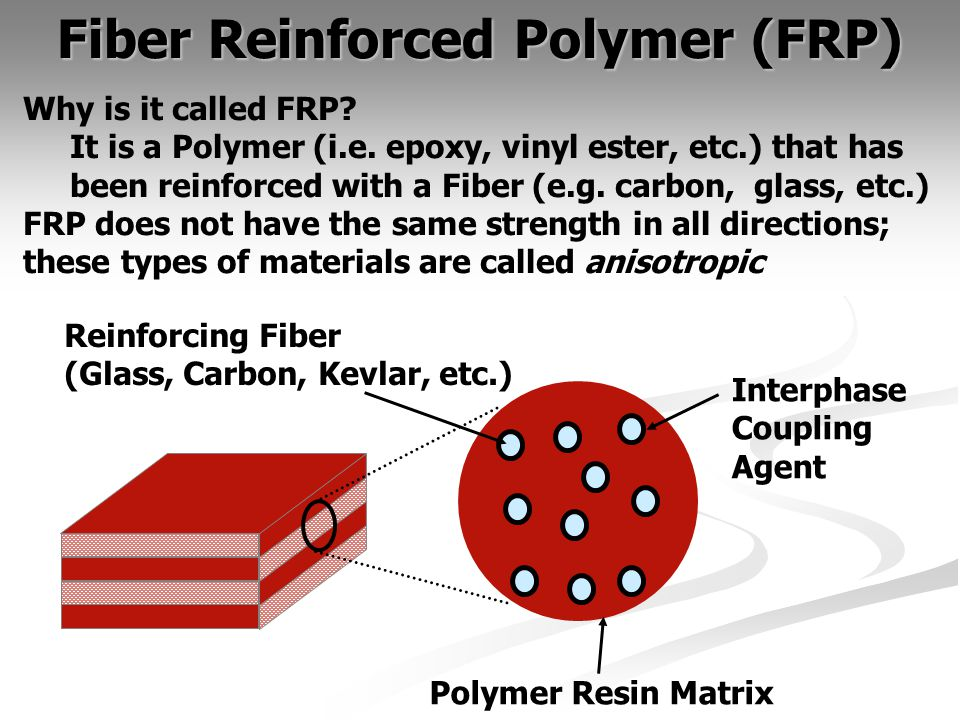 Fiber Reinforced Polymer (FRP) Polymer Resin Matrix Reinforcing Fiber (Glass, Carbon, Kevlar, etc.) Interphase Coupling Agent Why is it called FRP.