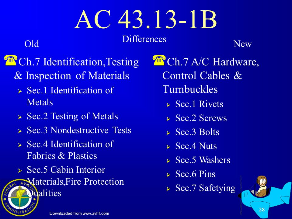Downloaded from www.avhf.com 28 AC 43.13-1B ( Ch.7 Identification,Testing & Inspection of Materials Sec.1 Identification of Metals Sec.2 Testing of Metals Sec.3 Nondestructive Tests Sec.4 Identification of Fabrics & Plastics Sec.5 Cabin Interior Materials,Fire Protection Qualities ( Ch.7 A/C Hardware, Control Cables & Turnbuckles Sec.1 Rivets Sec.2 Screws Sec.3 Bolts Sec.4 Nuts Sec.5 Washers Sec.6 Pins Sec.7 Safetying Differences OldNew