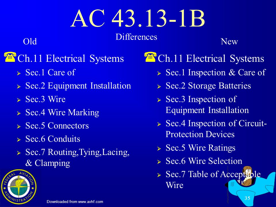 Downloaded from www.avhf.com 35 AC 43.13-1B ( Ch.11 Electrical Systems Sec.1 Care of Sec.2 Equipment Installation Sec.3 Wire Sec.4 Wire Marking Sec.5 Connectors Sec.6 Conduits Sec.7 Routing,Tying,Lacing, & Clamping ( Ch.11 Electrical Systems Sec.1 Inspection & Care of Sec.2 Storage Batteries Sec.3 Inspection of Equipment Installation Sec.4 Inspection of Circuit- Protection Devices Sec.5 Wire Ratings Sec.6 Wire Selection Sec.7 Table of Acceptable Wire Differences OldNew