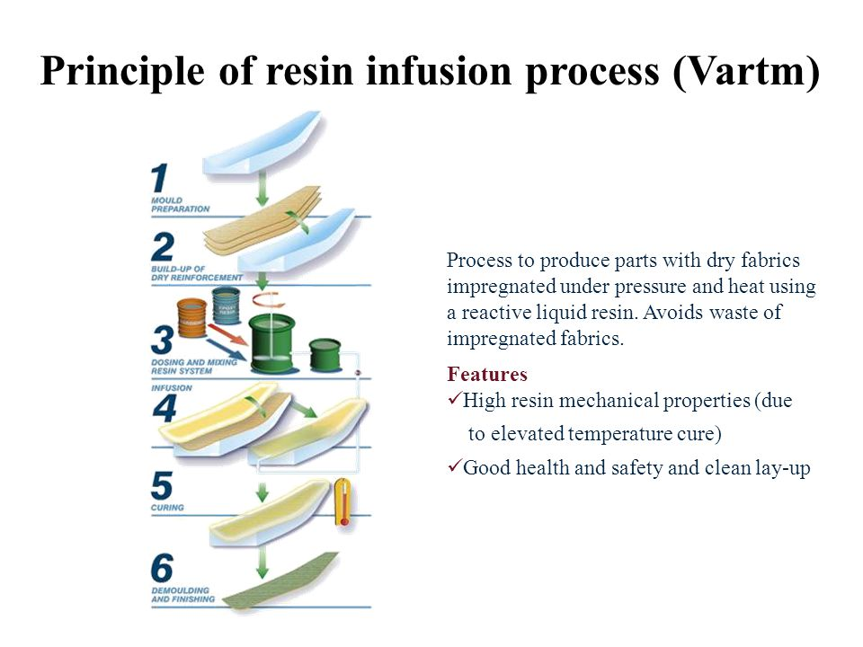 Principle of resin infusion process (Vartm) Process to produce parts with dry fabrics impregnated under pressure and heat using a reactive liquid resin.