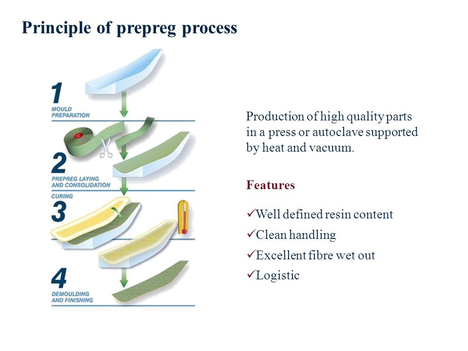 Principle of prepreg process Production of high quality parts in a press or autoclave supported by heat and vacuum.