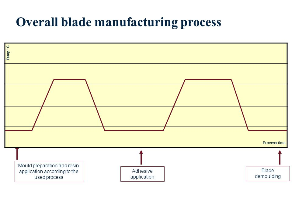 Mould preparation and resin application according to the used process Adhesive application Blade demoulding Overall blade manufacturing process Process time Temp °C