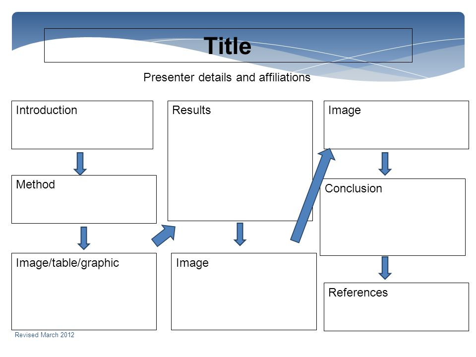 Title Introduction Method Image/table/graphic Results Image Conclusion References Presenter details and affiliations Revised March 2012
