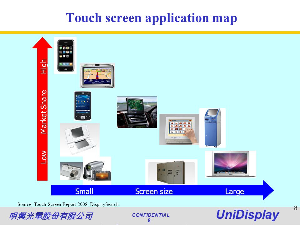 World Class Quality CONFIDENTIAL Unimicron 8 NATIONAL QUALITY AWARD CONFIDENTIAL UniDisplay 8 8 Touch screen application map Source: Touch Screen Report 2008, DisplaySearch LowMarket ShareHigh SmallScreen sizeLarge