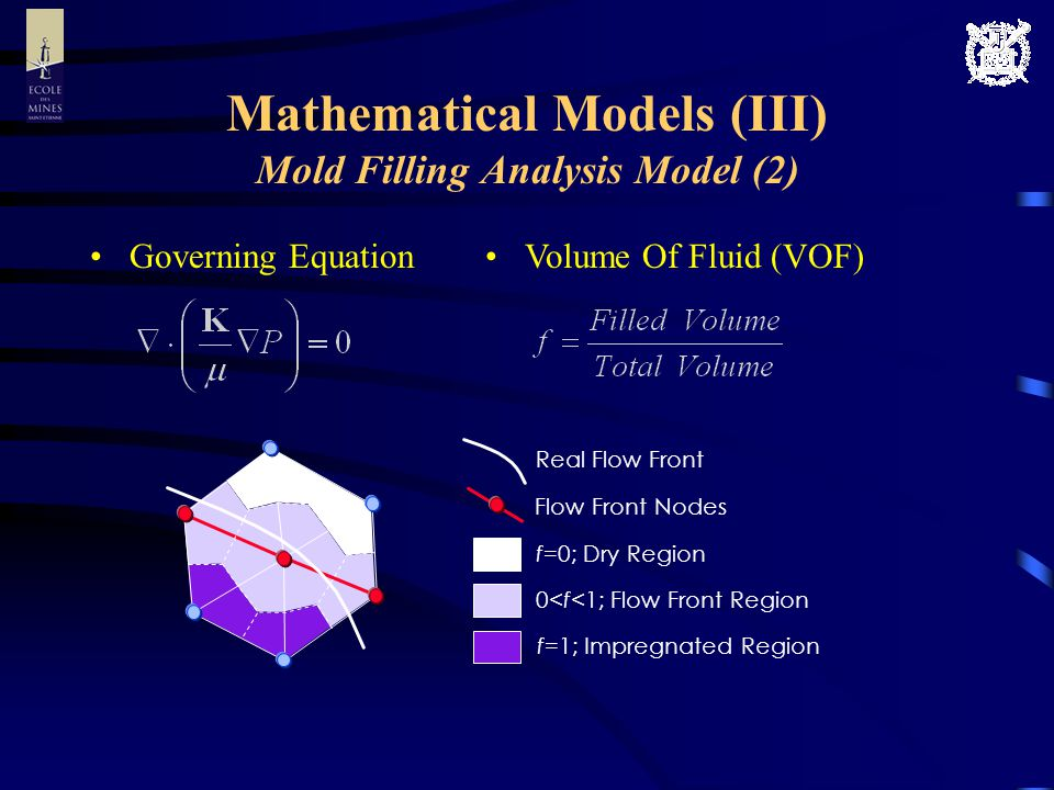 Mathematical Models (III) Mold Filling Analysis Model (2) Governing Equation Flow Front Nodes Real Flow Front f=0; Dry Region 0<f<1; Flow Front Region f=1; Impregnated Region Volume Of Fluid (VOF)