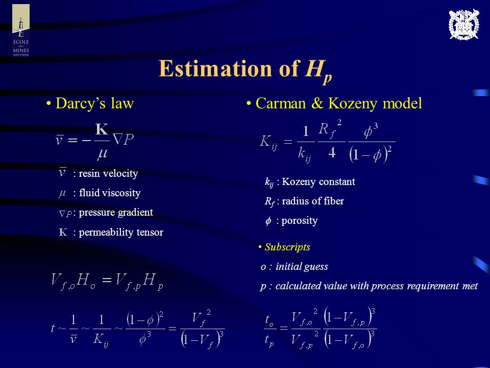 Estimation of H p Darcys law Carman & Kozeny model : resin velocity : fluid viscosity : pressure gradient : permeability tensor k ij : Kozeny constant R f : radius of fiber : porosity Subscripts o : initial guess p : calculated value with process requirement met