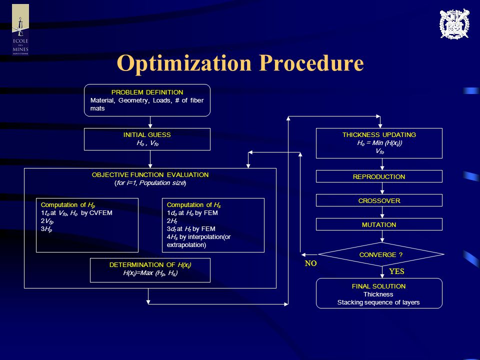 Optimization Procedure PROBLEM DEFINITION Material, Geometry, Loads, # of fiber mats INITIAL GUESS H o, V fo OBJECTIVE FUNCTION EVALUATION (for i=1, Population size) Computation of H p t o at V fo, H o by CVFEM V fp H p Computation of H s d o at H o by FEM H t d t at H t by FEM H s by interpolation(or extrapolation) DETERMINATION OF H(x i ) H(x i )=Max (H p, H s ) THICKNESS UPDATING H o = Min (H(x i )) V fo REPRODUCTION CROSSOVER MUTATION CONVERGE .