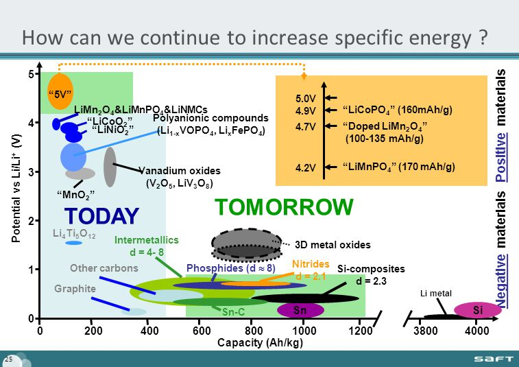 25 TODAY LiNiO 2 Sn How can we continue to increase specific energy .