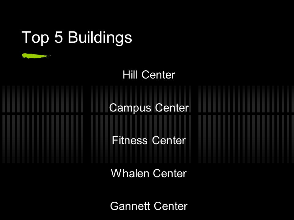 Top 5 Buildings Hill Center Campus Center Fitness Center Whalen Center Gannett Center