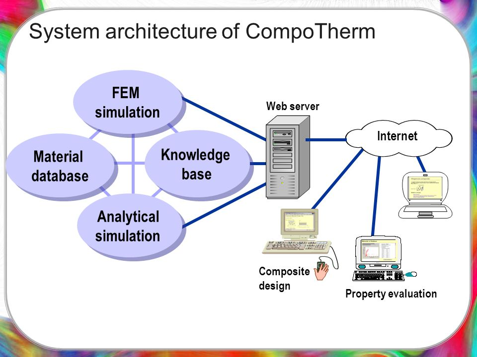 System architecture of CompoTherm Internet Web server Composite design Property evaluation Knowledge base Knowledge base Material database Material database FEM simulation FEM simulation Analytical simulation Analytical simulation
