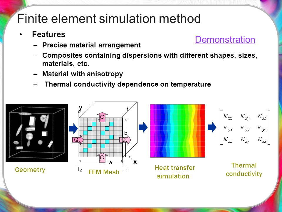 Finite element simulation method Features –Precise material arrangement –Composites containing dispersions with different shapes, sizes, materials, etc.