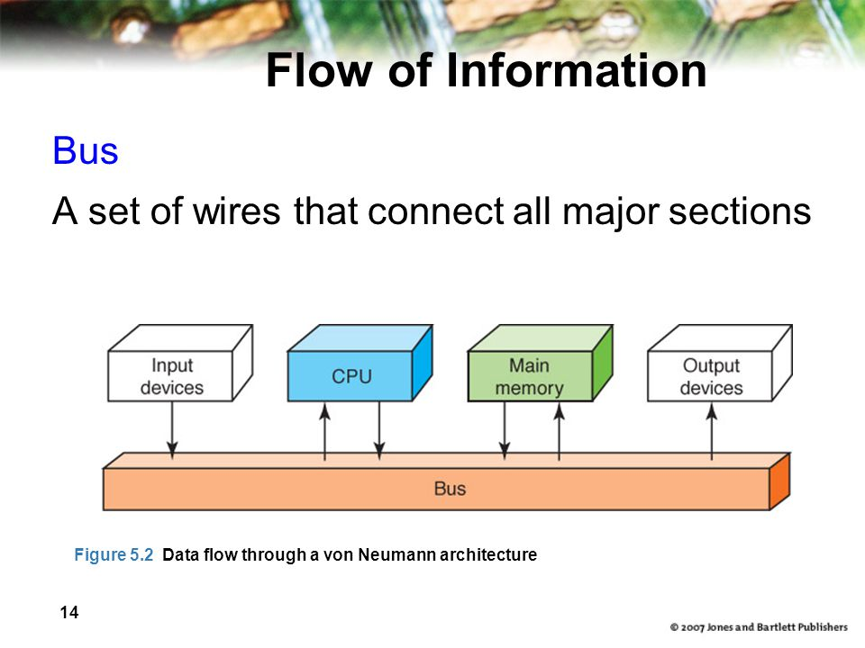 14 Flow of Information Bus A set of wires that connect all major sections Figure 5.2 Data flow through a von Neumann architecture
