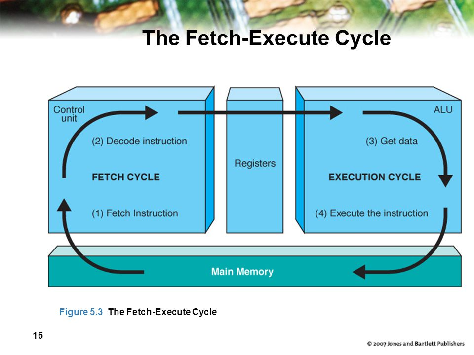 16 The Fetch-Execute Cycle Figure 5.3 The Fetch-Execute Cycle