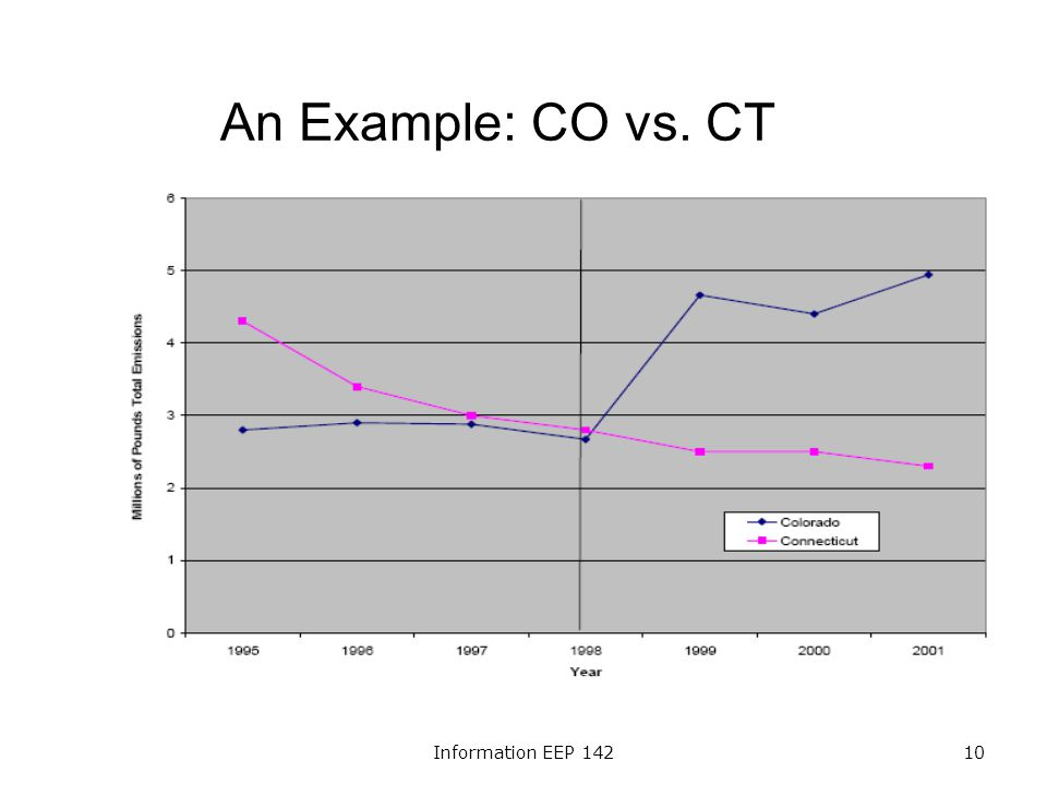 Information EEP 14210 An Example: CO vs. CT