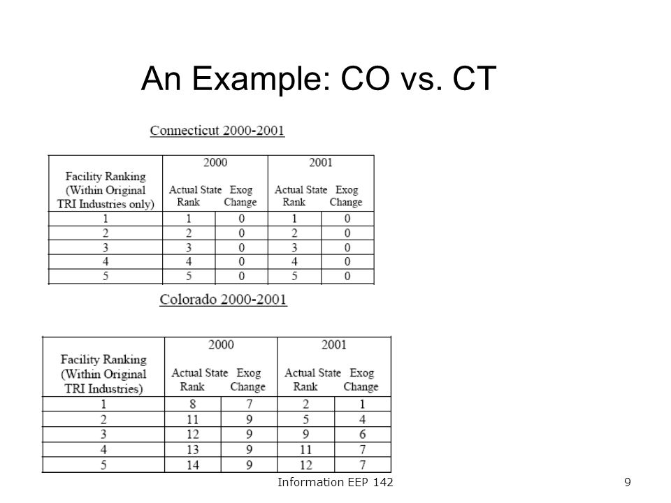 Information EEP 1429 An Example: CO vs. CT