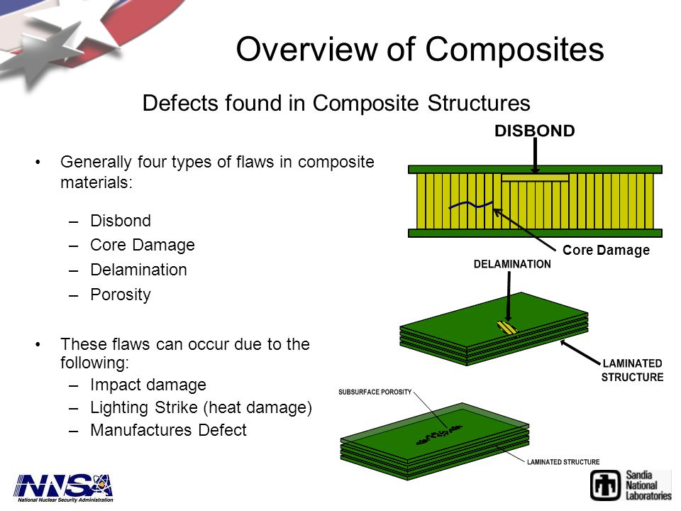 Overview of Composites Generally four types of flaws in composite materials: –Disbond –Core Damage –Delamination –Porosity These flaws can occur due to the following: –Impact damage –Lighting Strike (heat damage) –Manufactures Defect Defects found in Composite Structures Core Damage