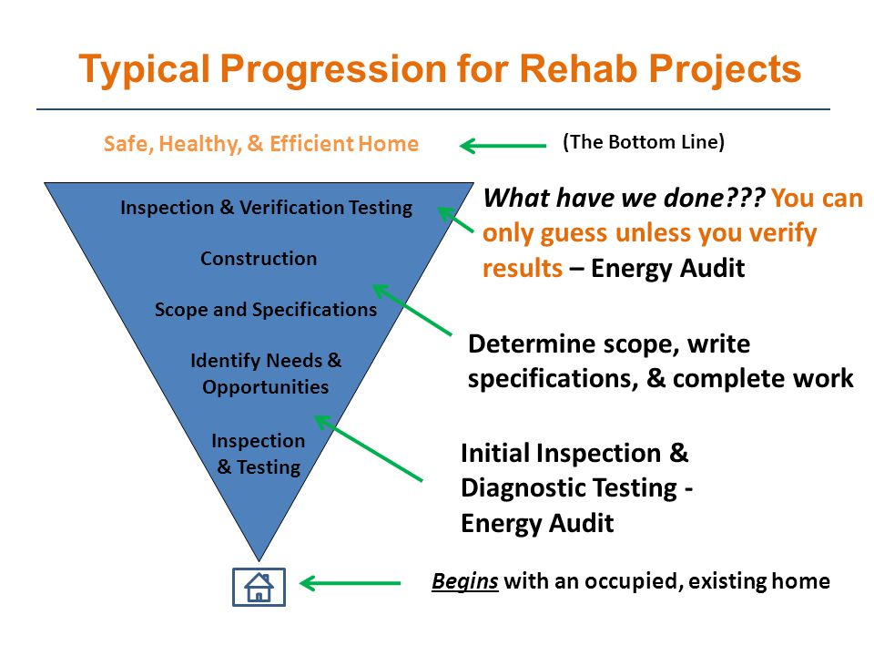 Typical Progression for Rehab Projects Begins with an occupied, existing home Inspection & Testing Identify Needs & Opportunities Scope and Specifications Construction Inspection & Verification Testing Safe, Healthy, & Efficient Home Initial Inspection & Diagnostic Testing - Energy Audit Determine scope, write specifications, & complete work What have we done .