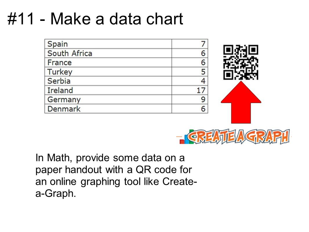 #11 - Make a data chart In Math, provide some data on a paper handout with a QR code for an online graphing tool like Create- a-Graph.