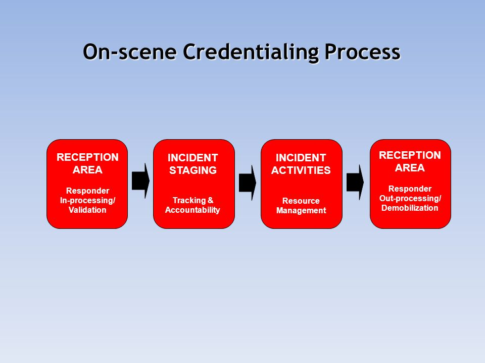 On-scene Credentialing Process RECEPTION AREA Responder In-processing/ Validation INCIDENT STAGING Tracking & Accountability INCIDENT ACTIVITIES Resource Management RECEPTION AREA Responder Out-processing/ Demobilization