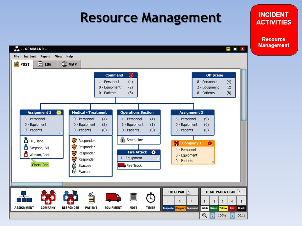 Resource Management INCIDENT ACTIVITIES Resource Management