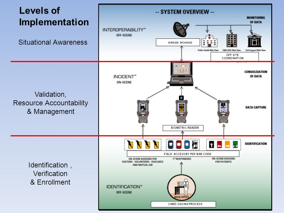 WIRELESS EXCHANGE FIELD ACCESS BY PDF BAR CODE OFF SITE COORDINATION CARD ISSUING PROCESS BIOMETRIC READER Levels of Implementation Situational Awareness Validation, Resource Accountability & Management Identification, Verification & Enrollment