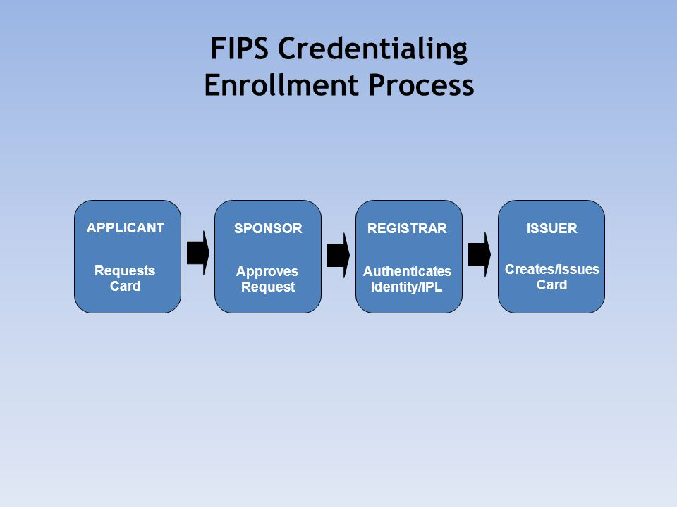 FIPS Credentialing Enrollment Process APPLICANT Requests Card SPONSOR Approves Request ISSUER Creates/Issues Card REGISTRAR Authenticates Identity/IPL