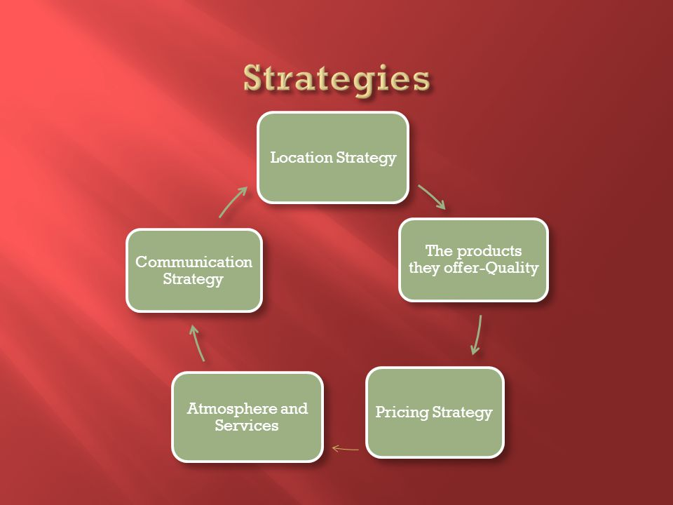 Location Strategy The products they offer-Quality Pricing Strategy Atmosphere and Services Communication Strategy
