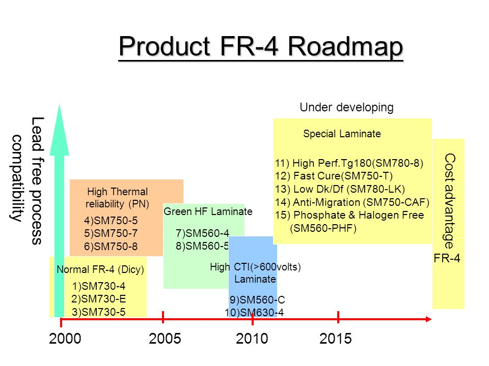 Product FR-4 Roadmap 2000 2005 2010 2015 Lead free process compatibility Normal FR-4 (Dicy) High Thermal reliability (PN) Green HF Laminate 1)SM730-4 2)SM730-E 3)SM730-5 4)SM750-5 5)SM750-7 6)SM750-8 7)SM560-4 8)SM560-5 High CTI(>600volts) Laminate 9)SM560-C 10)SM630-4 Special Laminate Cost advantage Under developing Updated 2010.10.10 FR-4 11) High Perf.Tg180(SM780-8) 12) Fast Cure(SM750-T) 13) Low Dk/Df (SM780-LK) 14) Anti-Migration (SM750-CAF) 15) Phosphate & Halogen Free (SM560-PHF)