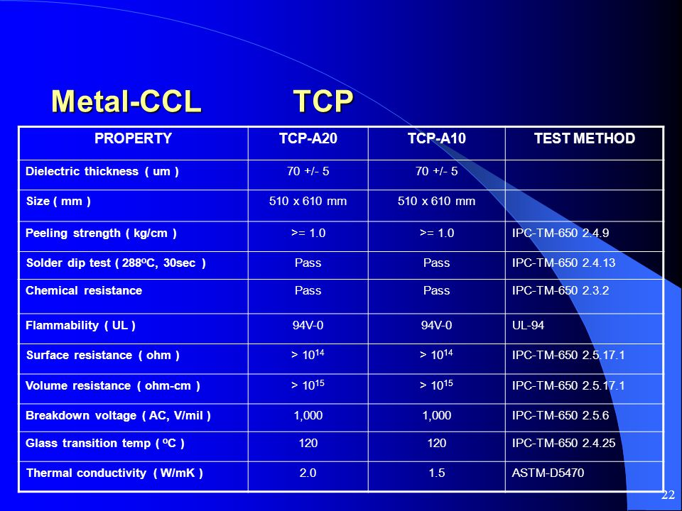 22 Metal-CCL TCP Metal-CCL TCP PROPERTYTCP-A20TCP-A10TEST METHOD Dielectric thickness ( um )70 +/- 5 Size ( mm )510 x 610 mm Peeling strength ( kg/cm )>= 1.0 IPC-TM-650 2.4.9 Solder dip test ( 288 o C, 30sec )Pass IPC-TM-650 2.4.13 Chemical resistancePass IPC-TM-650 2.3.2 Flammability ( UL )94V-0 UL-94 Surface resistance ( ohm )> 10 14 IPC-TM-650 2.5.17.1 Volume resistance ( ohm-cm )> 10 15 IPC-TM-650 2.5.17.1 Breakdown voltage ( AC, V/mil )1,000 IPC-TM-650 2.5.6 Glass transition temp ( o C )120 IPC-TM-650 2.4.25 Thermal conductivity ( W/mK )2.01.5ASTM-D5470