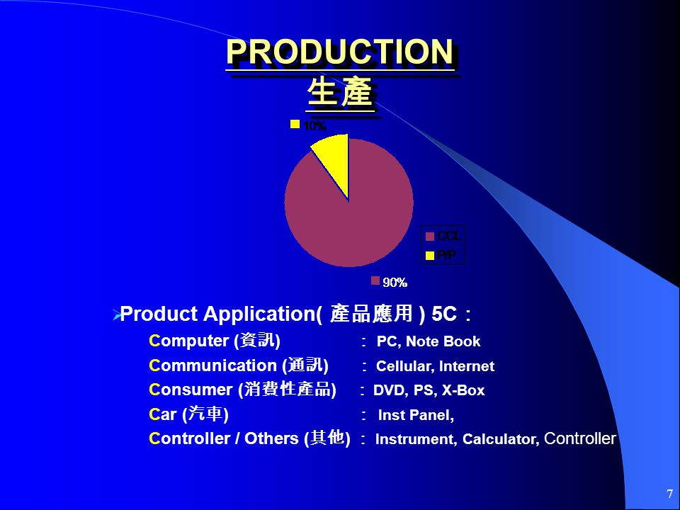 7 Product Application( ) 5C Computer ( ) PC, Note Book Communication ( ) Cellular, Internet Consumer ( ) DVD, PS, X-Box Car ( ) Inst Panel, Controller / Others ( ) Instrument, Calculator, Controller PRODUCTION PRODUCTION