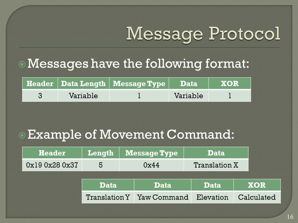 Messages have the following format: Example of Movement Command: HeaderData LengthMessage TypeDataXOR 3Variable1 1 HeaderLengthMessage TypeData 0x19 0x28 0x3750x44Translation X Data XOR Translation YYaw CommandElevationCalculated 16