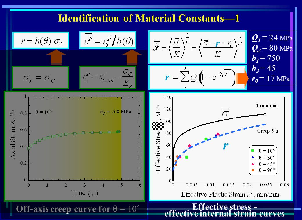 Off-axis creep curve for = 10˚ Identification of Material Constants1 Effective stress - effective internal strain curves r r Q 1 = 24 MPa Q 2 = 80 MPa b 1 = 750 b 2 = 45 r 0 = 17 MPa r