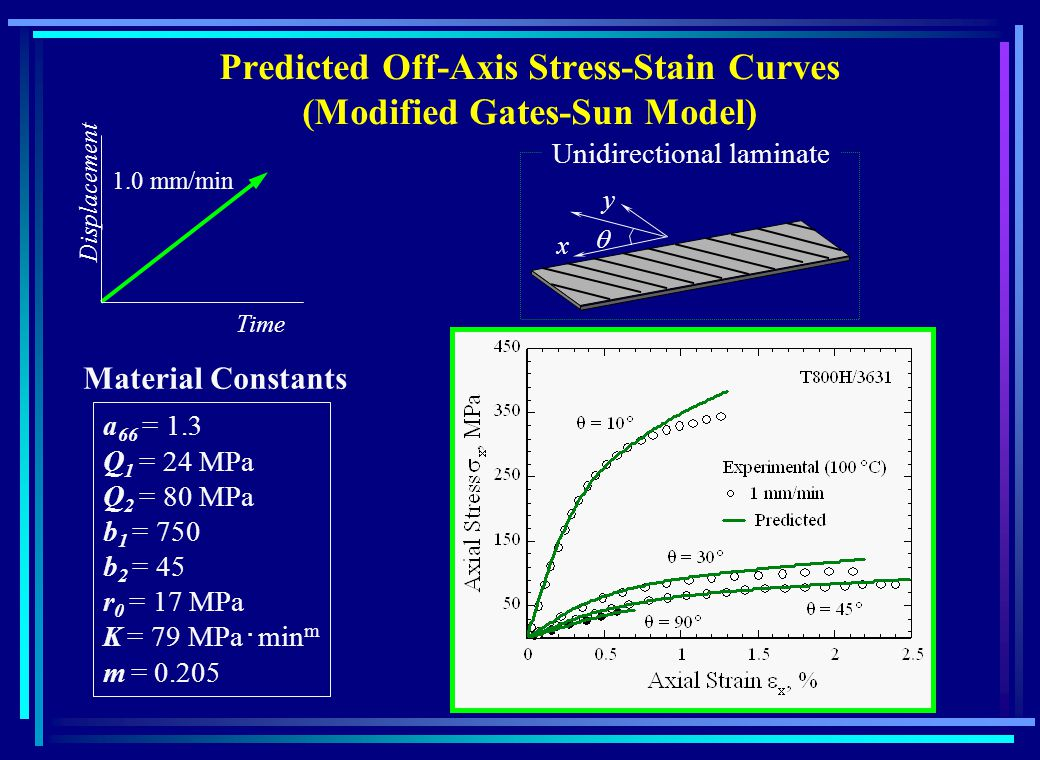 Predicted Off-Axis Stress-Stain Curves (Modified Gates-Sun Model) Time Displacement 1.0 mm/min Material Constants a 66 = 1.3 Q 1 = 24 MPa Q 2 = 80 MPa b 1 = 750 b 2 = 45 r 0 = 17 MPa K = 79 MPa min m m = 0.205 Unidirectional laminate x y