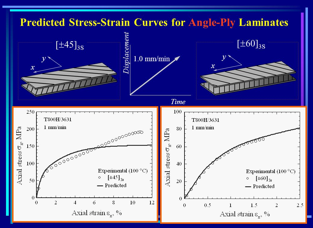 Predicted Stress-Strain Curves for Angle-Ply Laminates 3S x y x y Time Displacement 1.0 mm/min