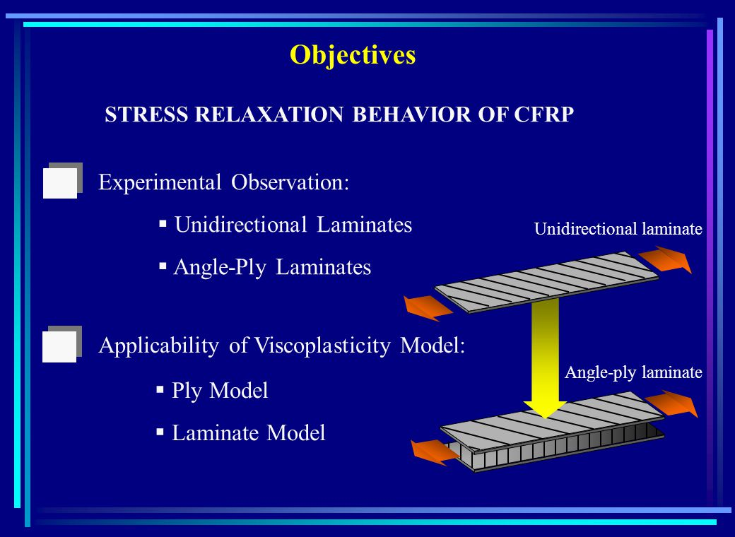 Unidirectional laminate STRESS RELAXATION BEHAVIOR OF CFRP Experimental Observation: Unidirectional Laminates Angle-Ply Laminates Applicability of Viscoplasticity Model: Angle-ply laminate Objectives Ply Model Laminate Model