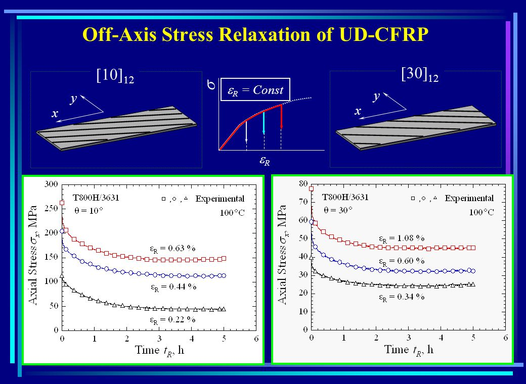 Off-Axis Stress Relaxation of UD-CFRP x y x y R = Const R
